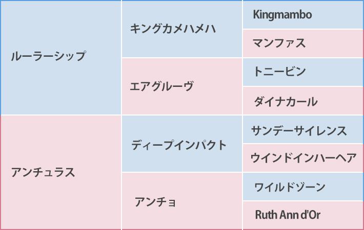 アンティシペイトの血統表