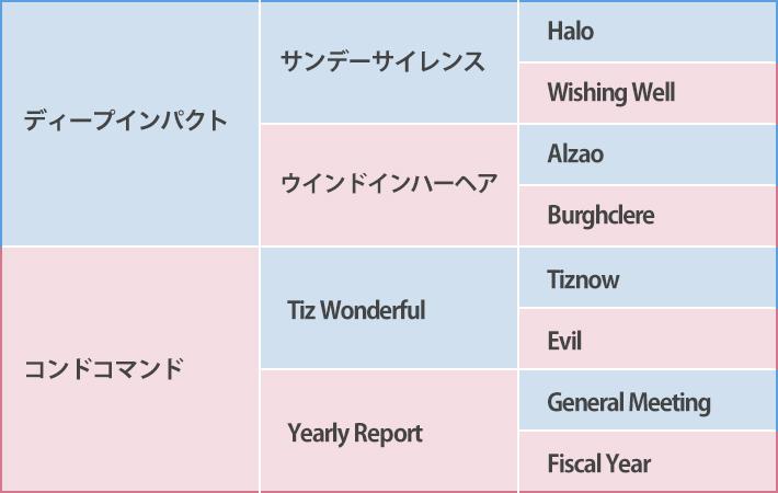 デゼルの血統表