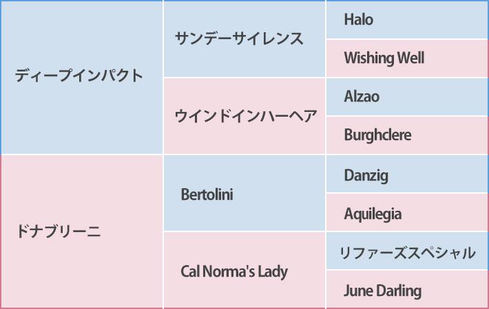 ダブルアンコールの血統表