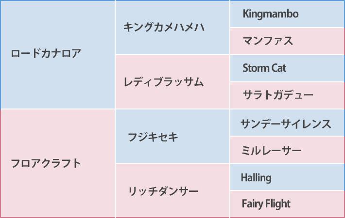ピクチャーポーズの血統表