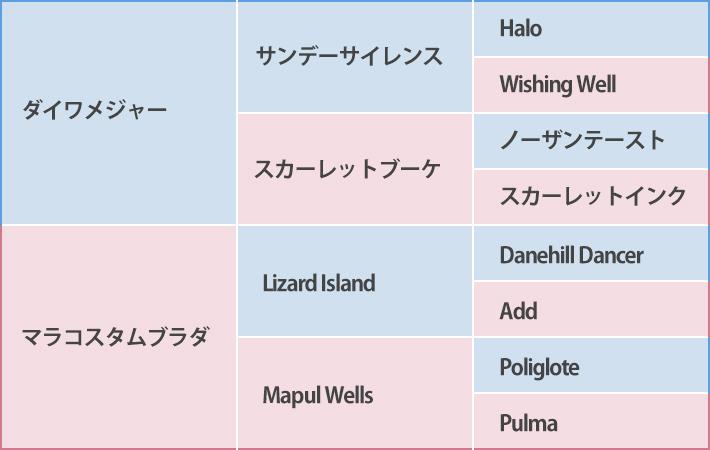 レシステンシアの血統表