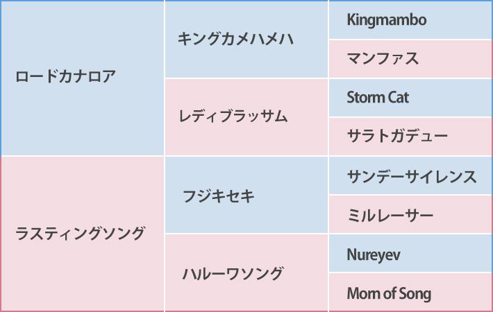 ラスティングソングの2017の血統表