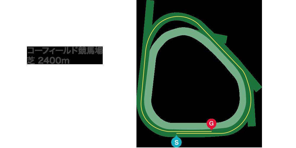 コーフィールドC2019特集 | netkeiba.com 競馬予想・結果・速報 ...