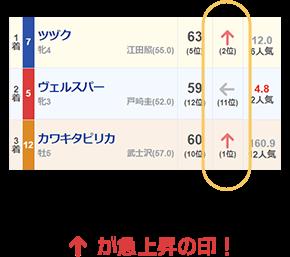 「↑」が急上昇の印!