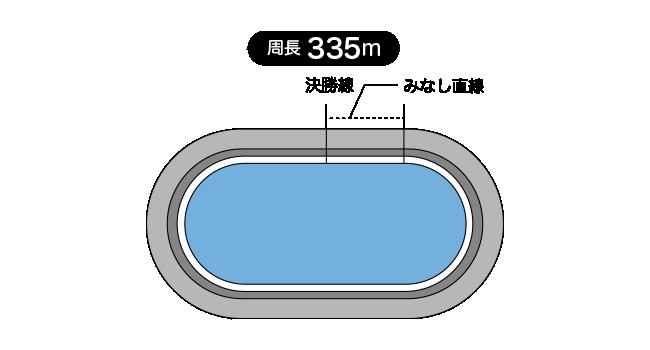 前橋競輪場